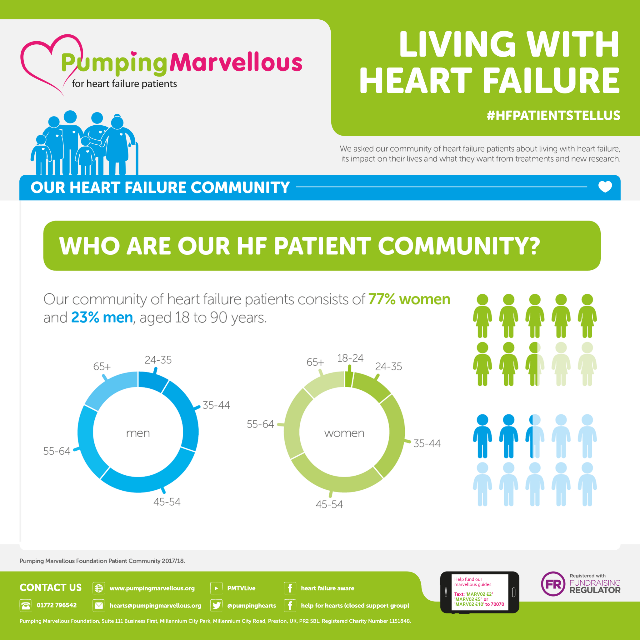 Living with Heart Failure Infographic - Slide 1