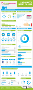 Living with Heart Failure Infographic full version png
