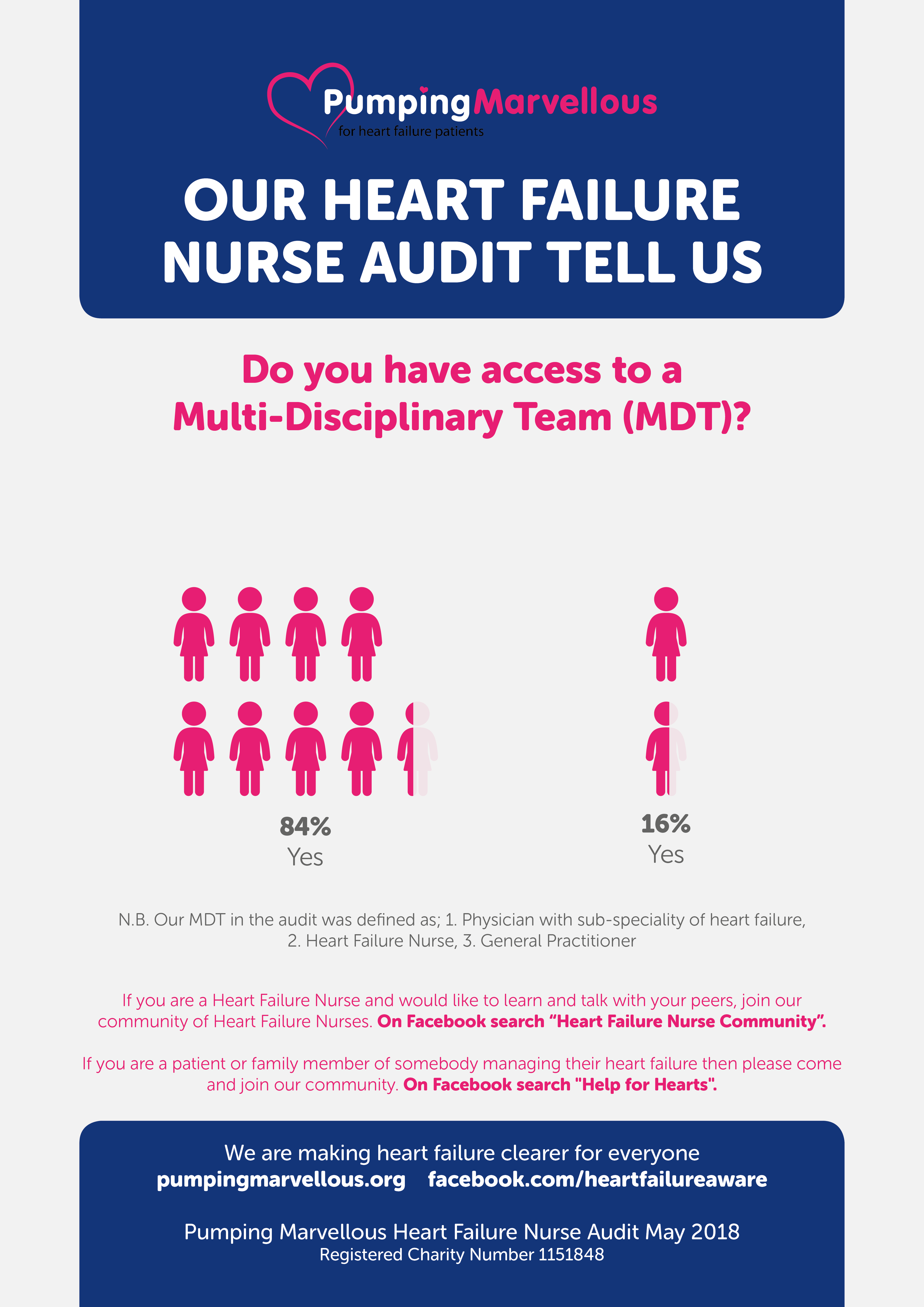Heart Failure Nurse Audit MDT