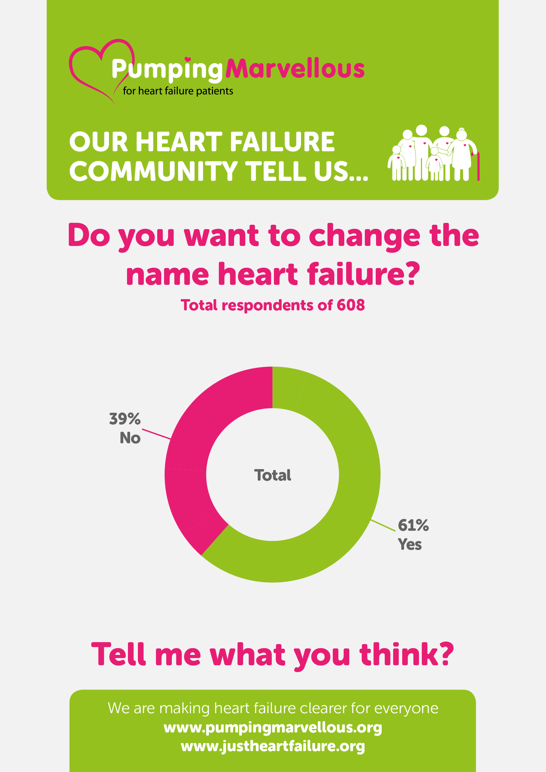 Heart Failure Poll Results - What's in a name?