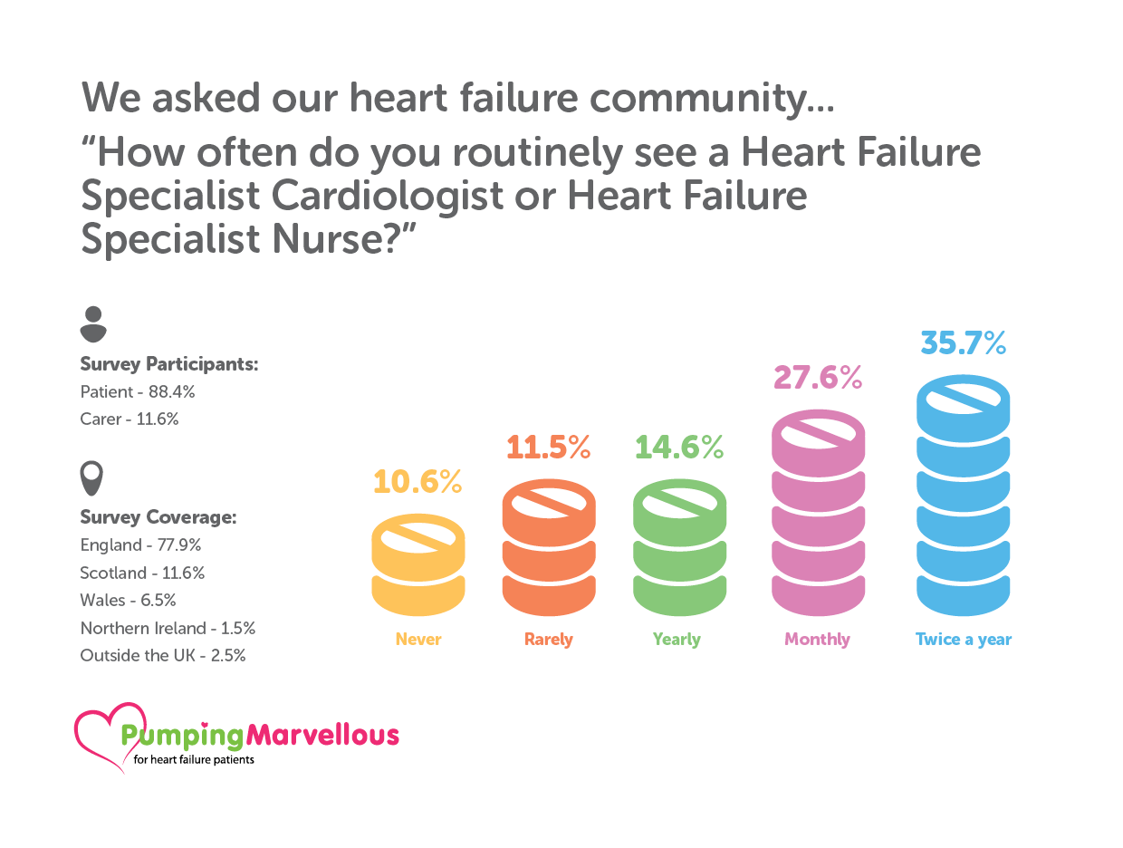 Heart Failure Nurse Survey
