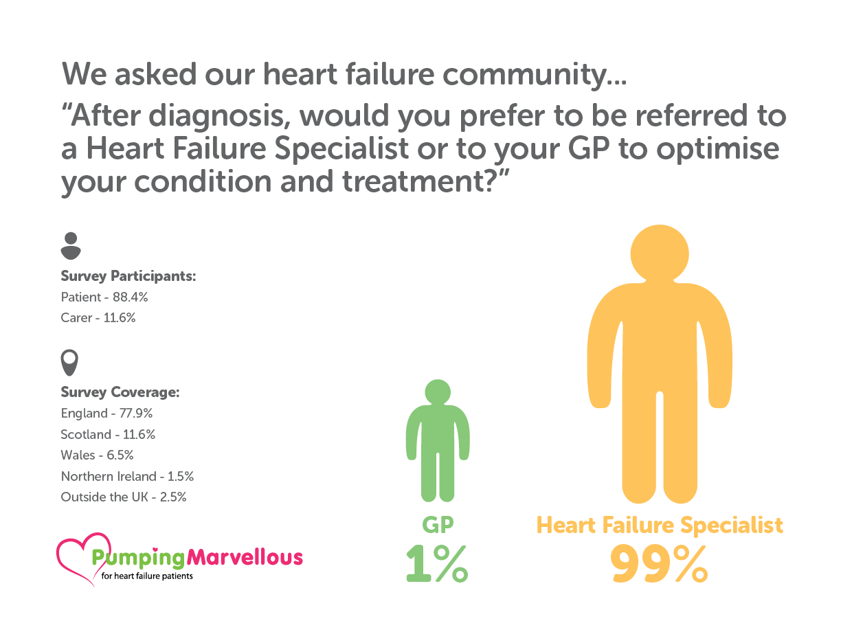 Heart Failure Specialist
