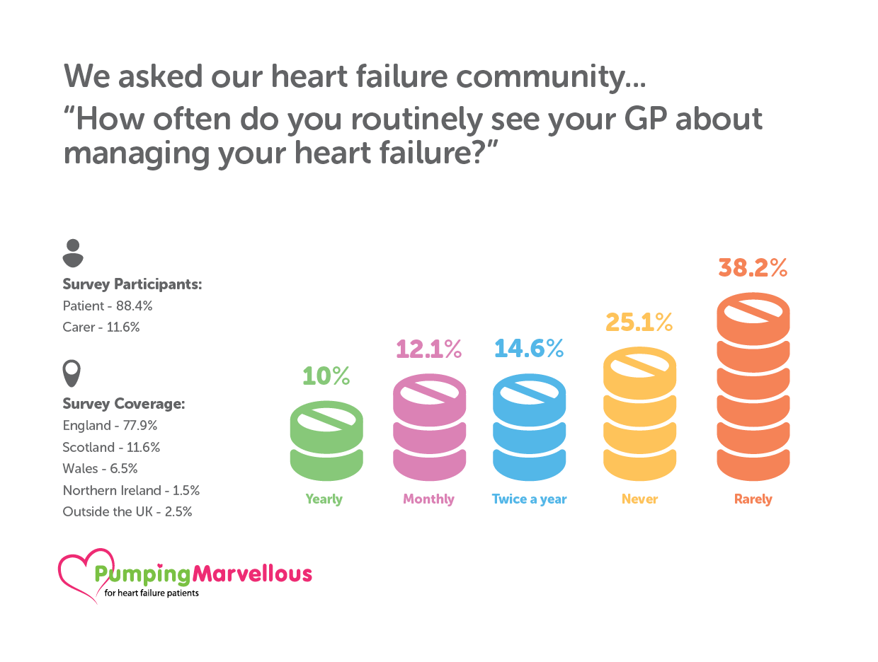 GP Heart Failure Survey